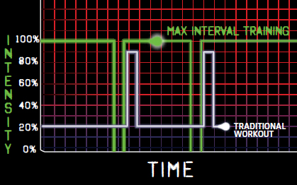 INSANITY flips regular intervals on it's head. You will get MAX results with Insanity!